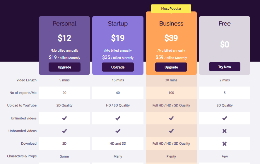 Animaker Pricing - Top Online video Maker Free