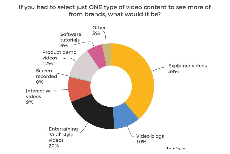 Social media video types